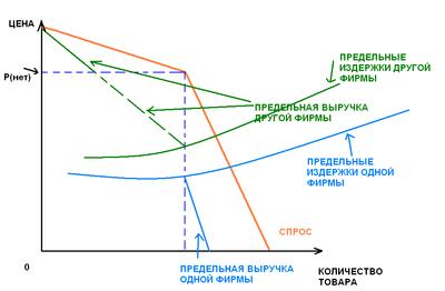 модель штакельберга график - фото 6