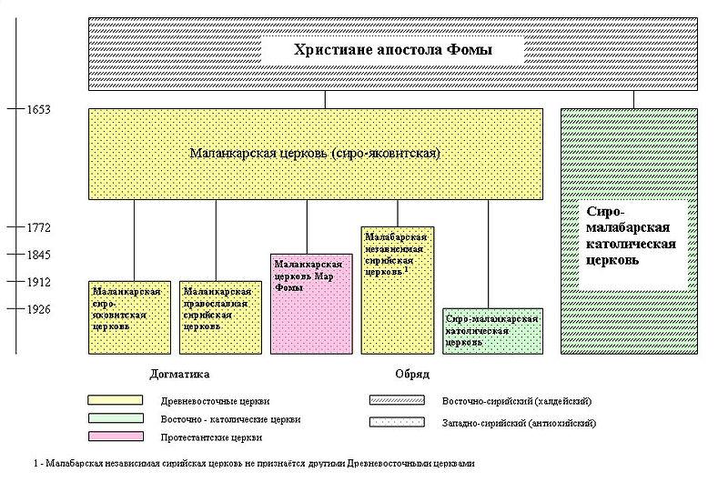 Схема расколов и образования новых церквей у христиан апостола Фомы
