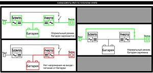 Схема 3. ИБП с двойным преобразованием.  Для сведения: согласно результатам исследования, проведенного компаниями...
