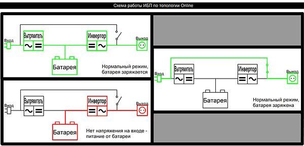 Схема построения ИБП с двойным