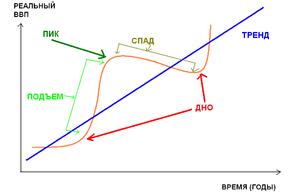 Финансовые рынки в макроэкономических моделях