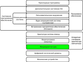 Основные принципы работы современных процессоров типы архитектуры основные блоки конвейер приемного рольганга