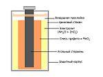 Наиболее распространённый гальванический элемент, используемый в...