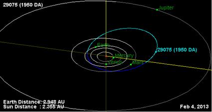 Армагеддон 2880: астероид 1950 DA готов уничтожить Землю?