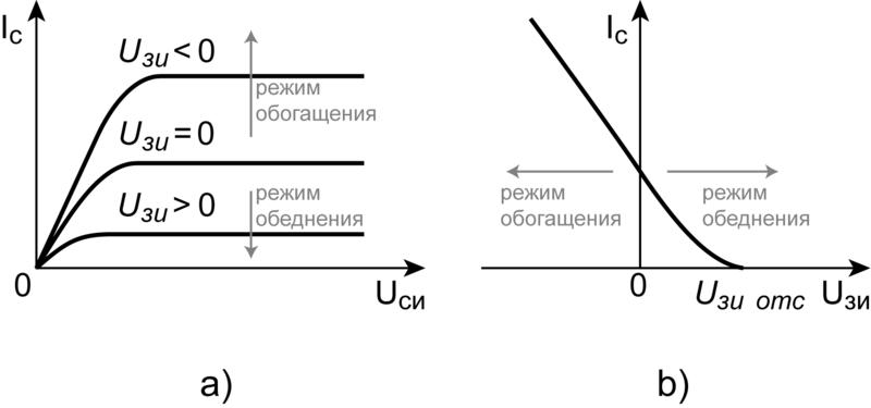 статические характеристики
