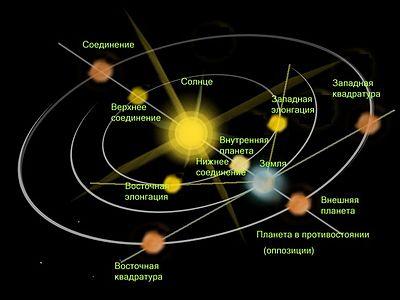Движения Солнца и планет по небесной сфере отображают лишь их видимые, то есть кажущиеся земному наблюдателю движения.