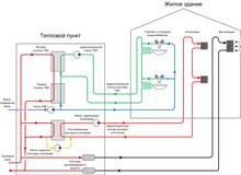 Графическая схема тепловых сетей.