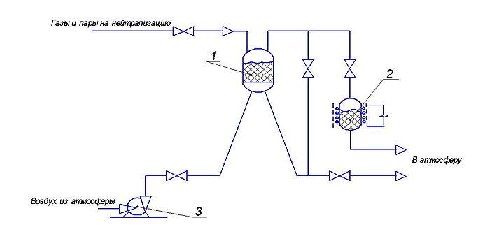 Принципиальная схема нейтрализации: 1) адсорббционно-каталитический фильтр; 2) доокислительный каталитический фильтр...