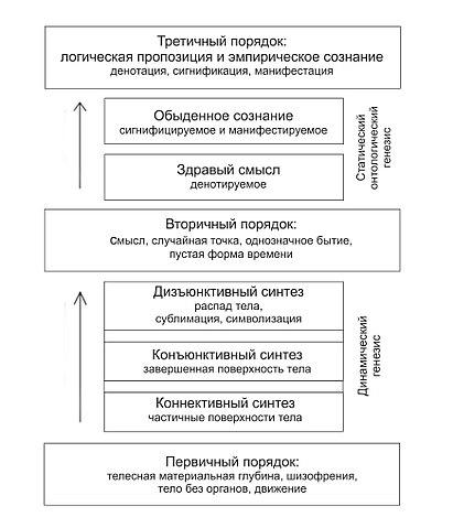Реконструкция генезиса репрезентации в «Логике смысла» исследователем Д. Хьюзом