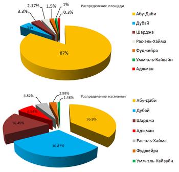 Объединённые Арабские Эмираты (ОАЭ) | 336x350