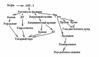 Общая технологическая схема МНПЗ.
