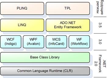 Linq в составе net framework