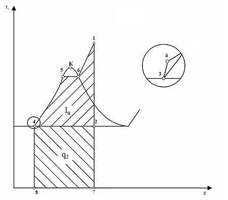 Диаграмма T-S. Цикл Ренкина