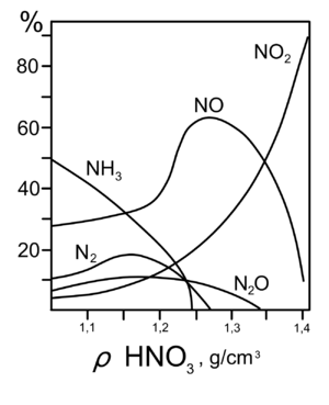 300px-HNO3-gas2.png