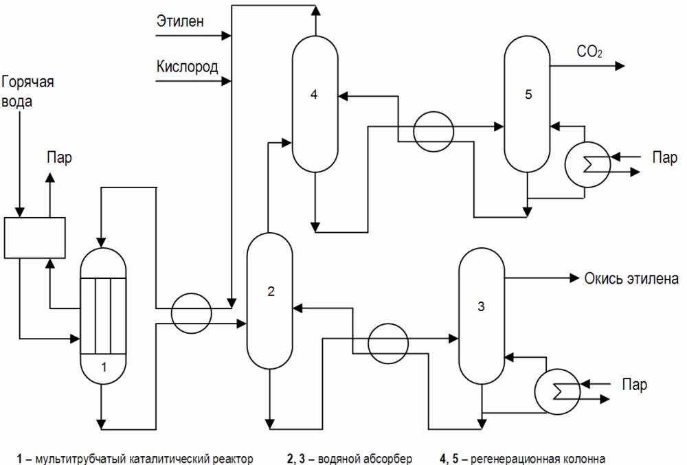 Схема получения оксида этилена