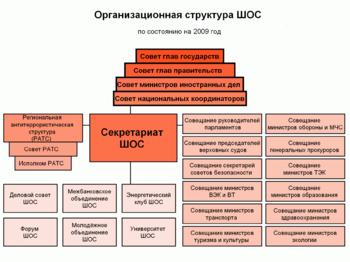 Шос история создания организации цели и деятельность