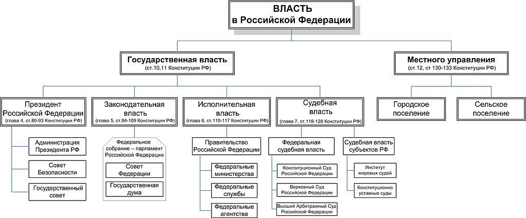 Ответы mail. Ru: помогите составить схему органов государственной.