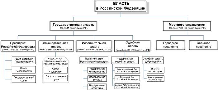Схема дерева власти с ветвями 609