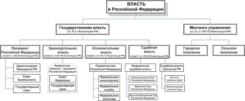 ...Российской Федерации, основными элементами которого являются: федеральная учредительная власть; государственный...