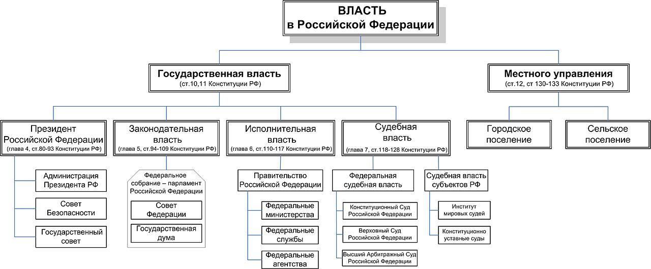 Схема судебных властей