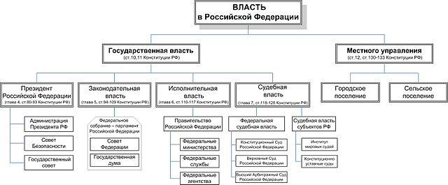 структура власти в россии схема