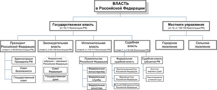 Схема управления государством россия.
