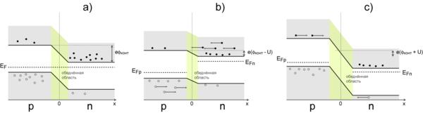 энергетическая диаграмма p-n перехода в равновесии