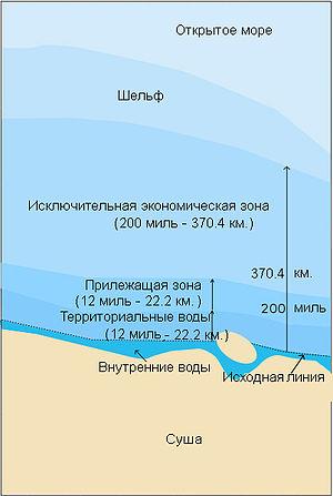 В геологическом смысле континентальный шельф представляет собой продолжающуюся под водой пологую часть материка...