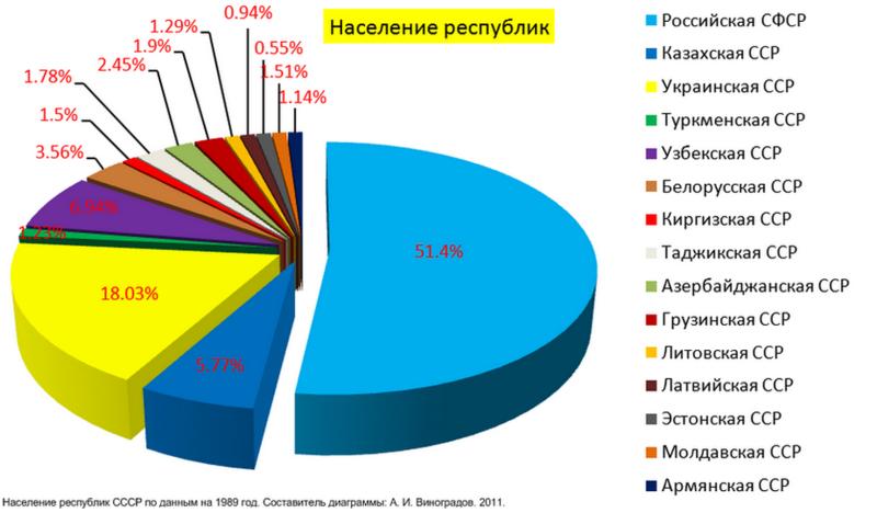 Файл:Население республик Советского Союза.png