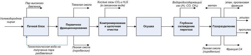 Блок-схема этиленового производства.