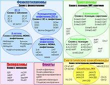Основные классы дизайнерских наркотиков Дизайнерские наркотики (от. разрабатываемые с целью обхода действующего...