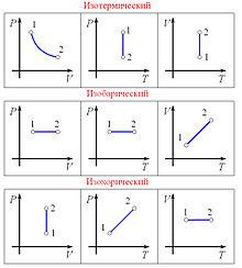 презентация термодинамические процессы изменения состояния идеального газа