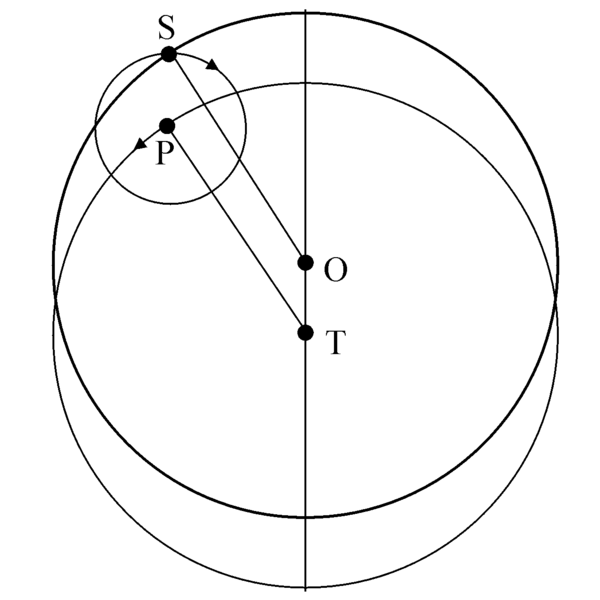 Файл:Hipparchus Sun epicycle1.png