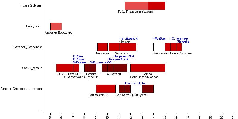 Хронология битвы[править