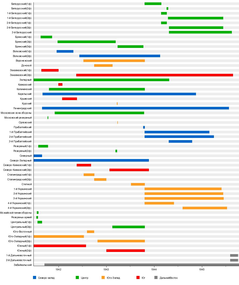 Список фронтов вооружённых сил ркка