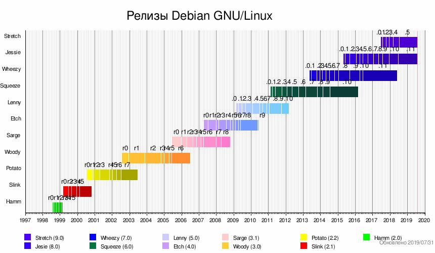 Debian — Википедия