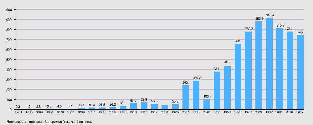 В течение 2013 года население сократилось на 4,4 тыс. чел., уровень  рождаемости на 1000 жителей города составил 9,3, а уровень смертности —  13,6. 868fc7eff63