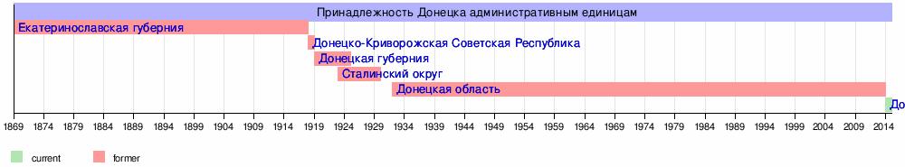 7 апреля 2014 года Донецк был