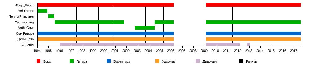 Limp Bizkit — Википедия