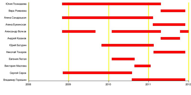 http://upload.wikimedia.org/wikipedia/ru/timeline/75cb391980554f4a30db59f4fb17bb22.png
