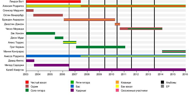 Eyes Set to Kill — Википедия