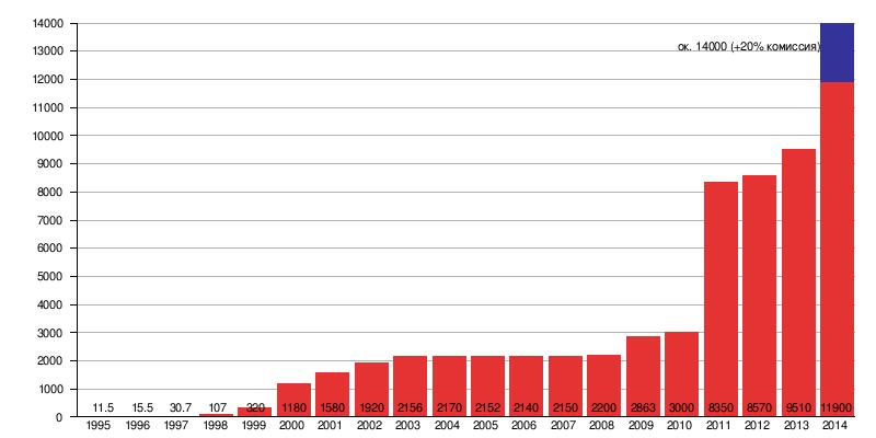 к доллару США в 1995—2014