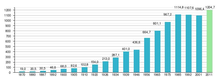численность населения рима по годам