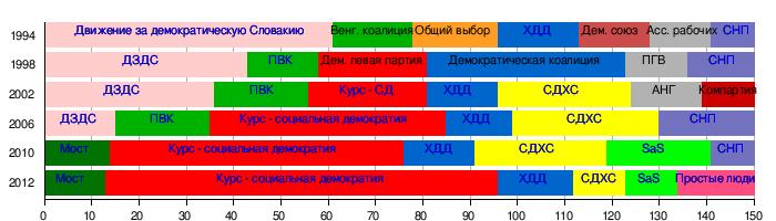 некоммерческие организации в словакии