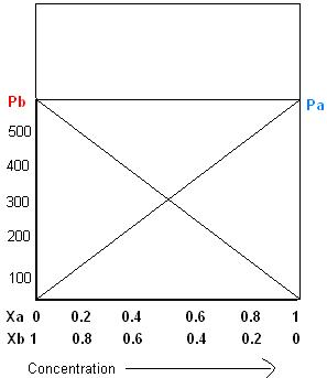 Graph-for-raoults-law.jpg