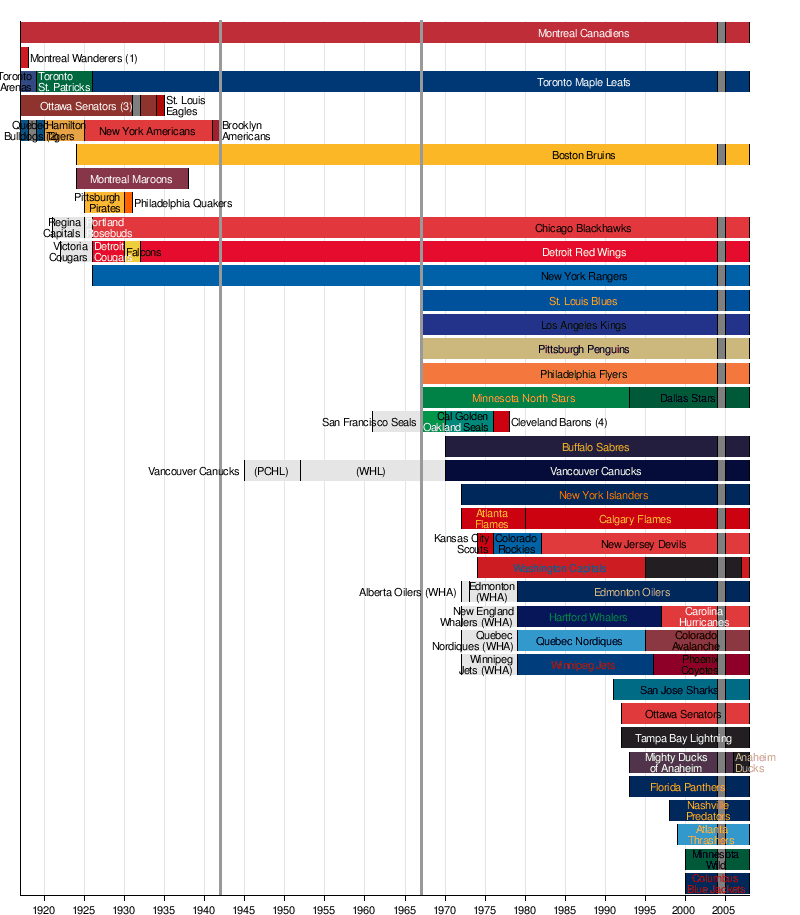 wiki timeline montreal history