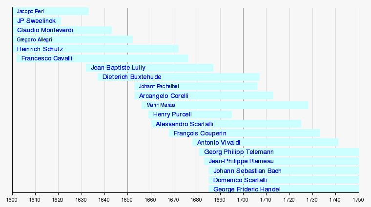 baroque era dates