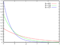 Exponential distribution pdf sl.png