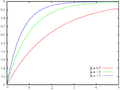 Exponential distribution cdf sl.png