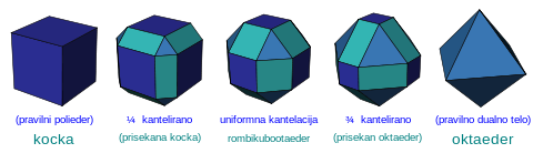 Cube cantellation sequence sl.svg